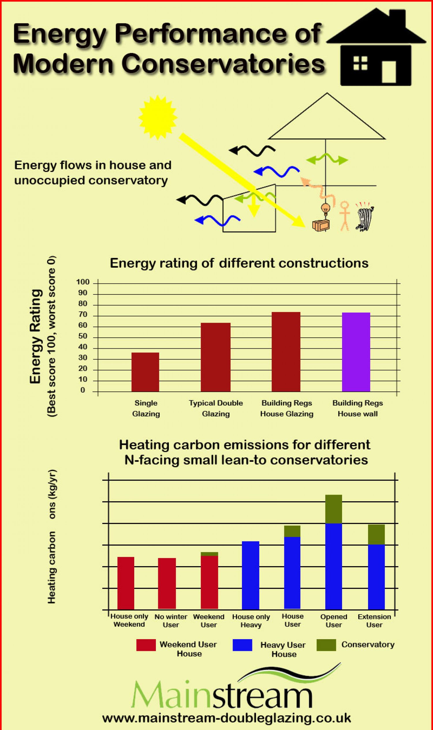 The Conservatories Infographic