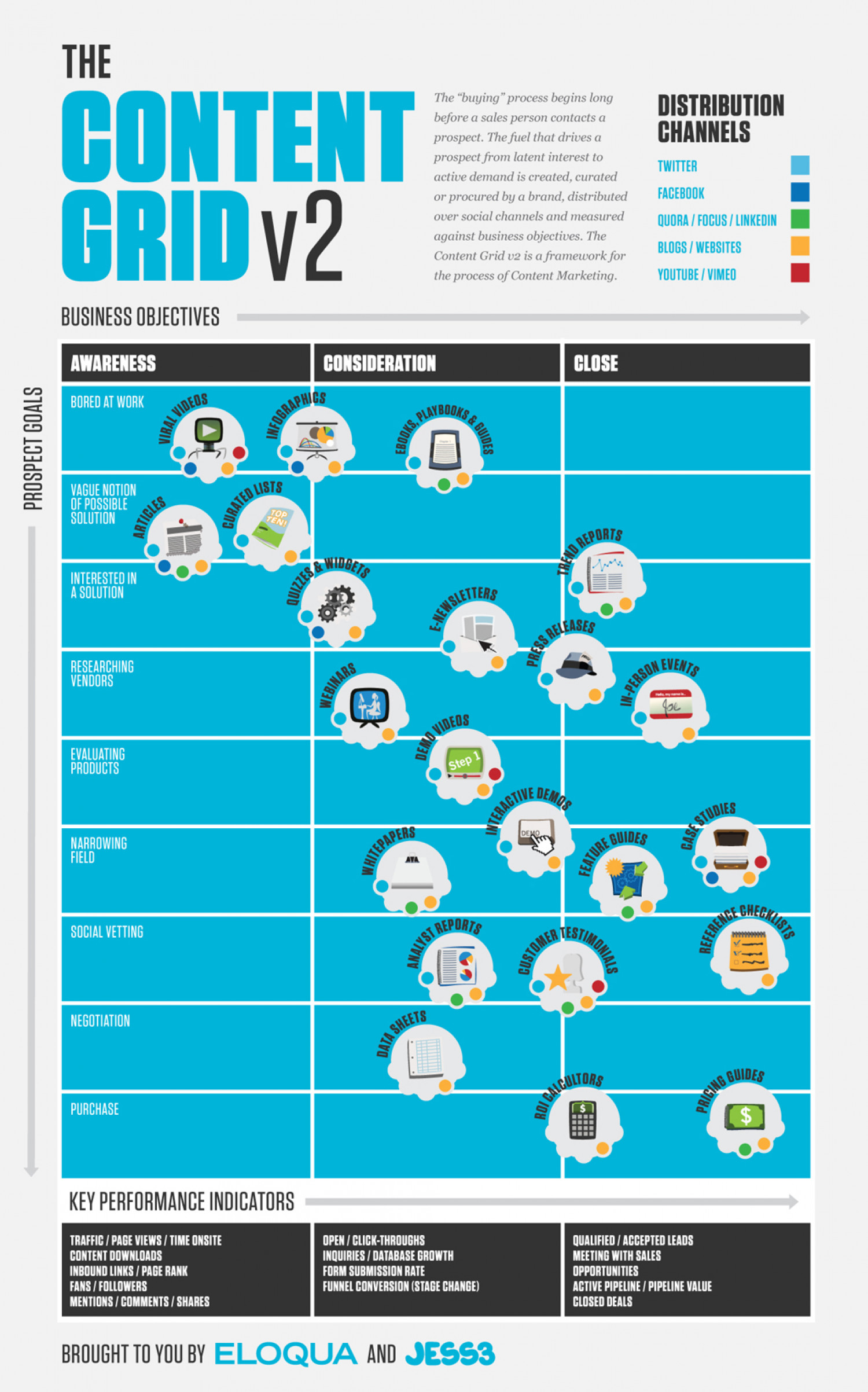 The Content Grid v2 Infographic