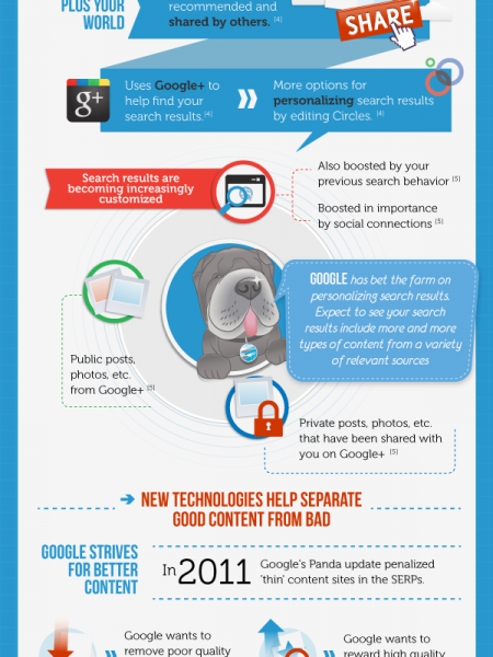 The Content Marketing Explosion Infographic