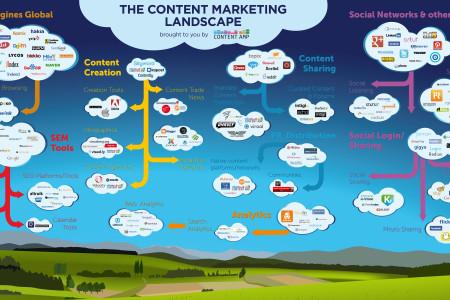 The Content Marketing Landscape Infographic Infographic
