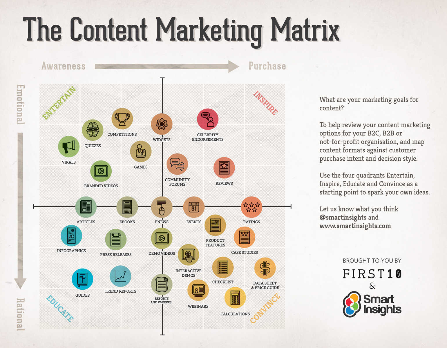 The content matrix from Smart Insights