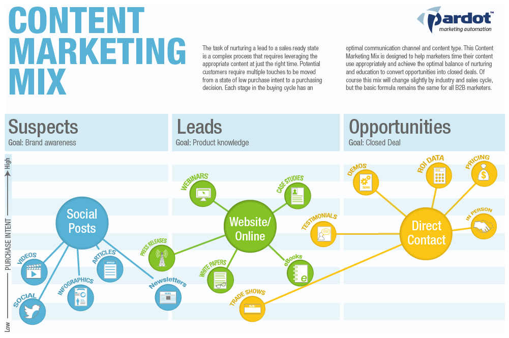 The Content Marketing Mix – Content Marketing Plans