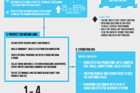 The Conversion Rate Optimization Process Infographic