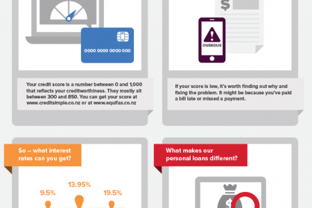 The Co-operative Bank Infographic