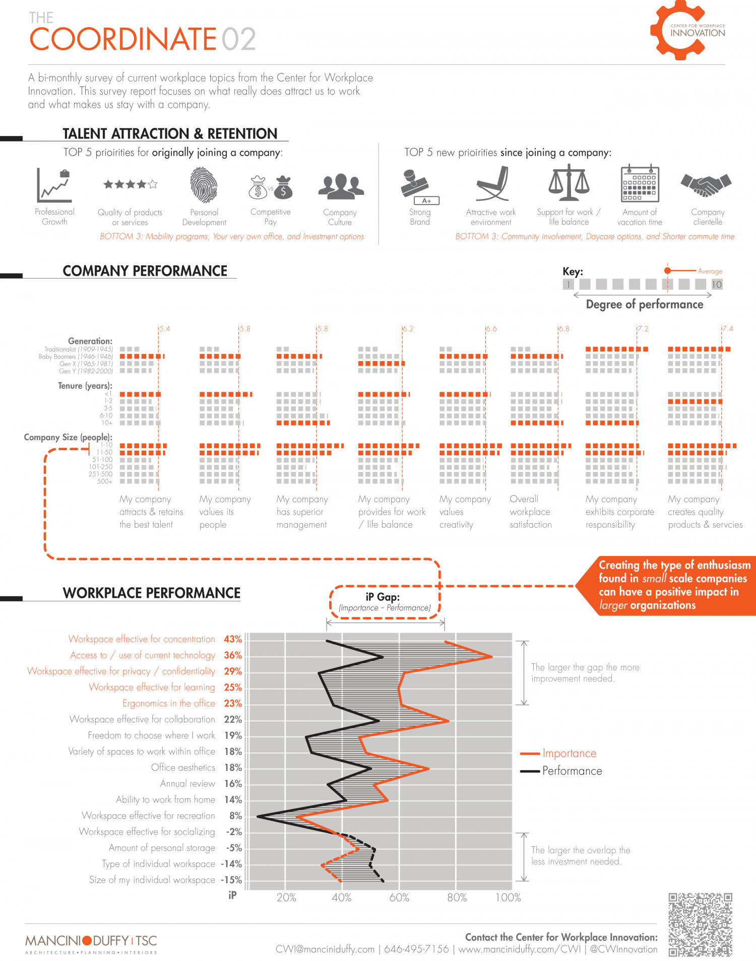 The Coordinate - 02 | Talent Attraction Infographic