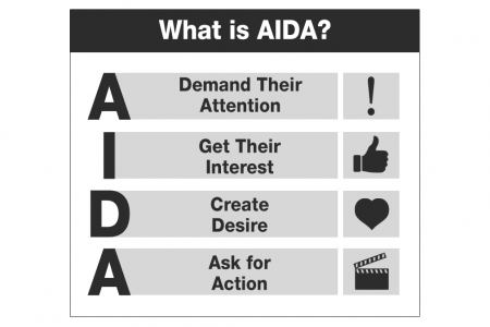 The Copywriter's Best Friend: AIDA (What is AIDA?) Infographic