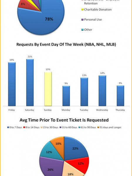 The Corporate Ticket Consumer Infographic