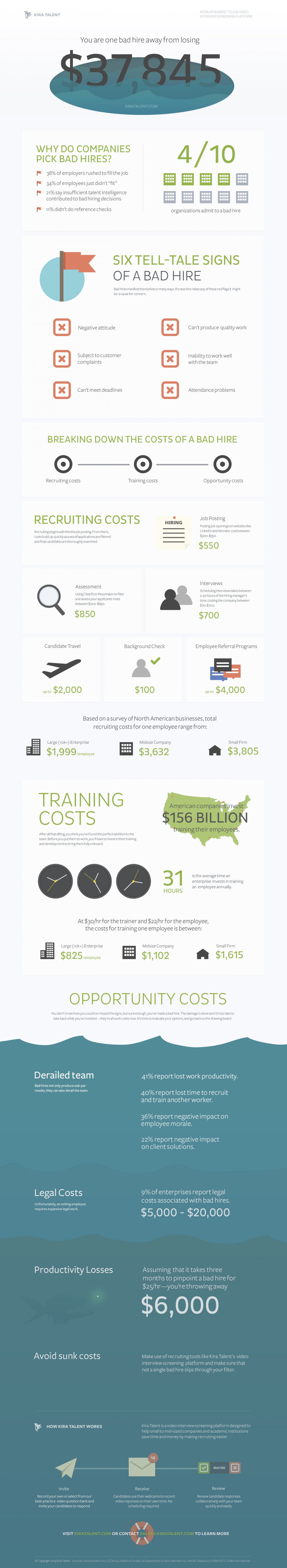 The Cost of a Bad Hire Infographic