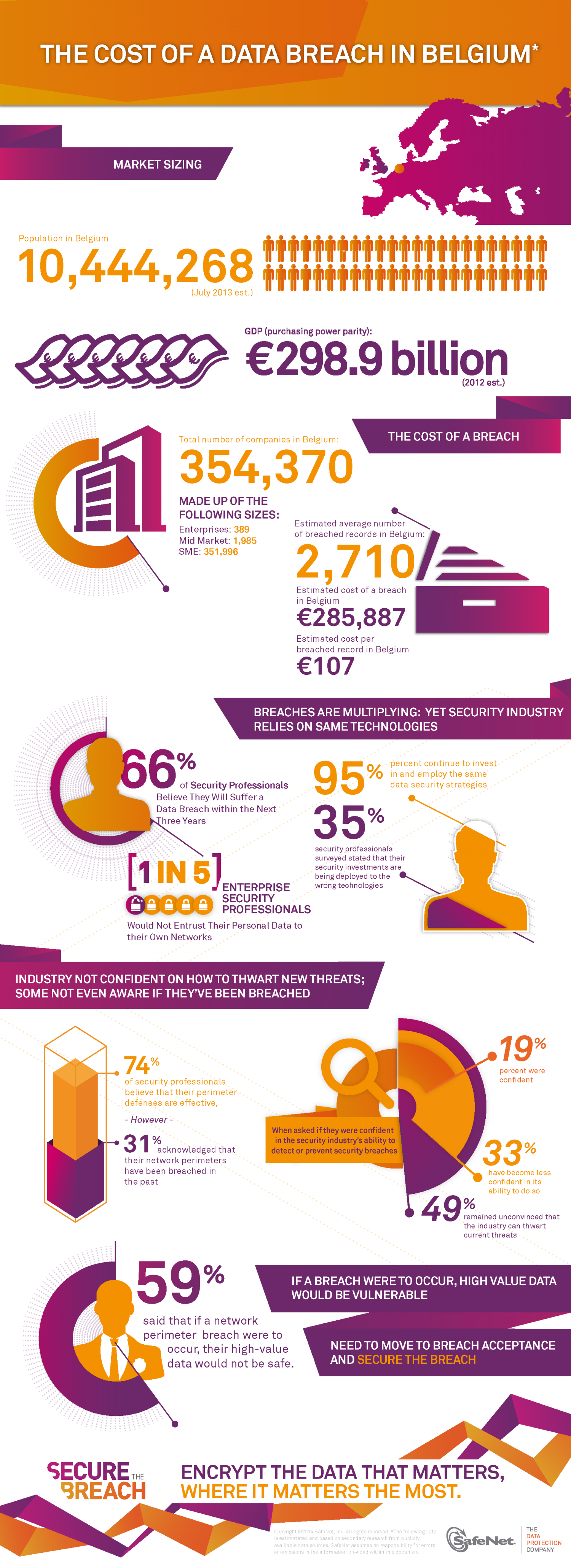 The Cost of a Data Breach in Belgium Infographic