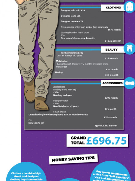 The Cost of Being a Modern Man Infographic