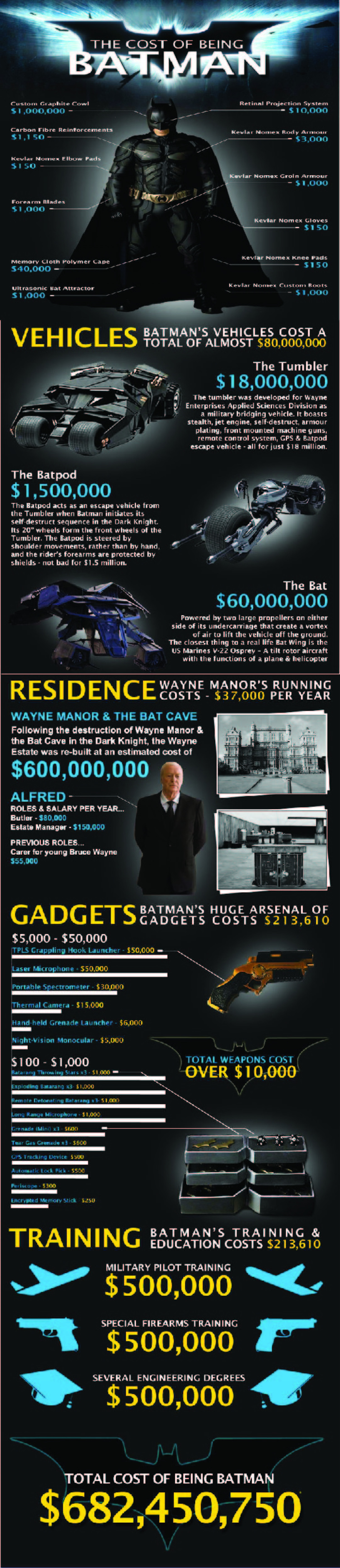 The Cost of Being Batman Infographic