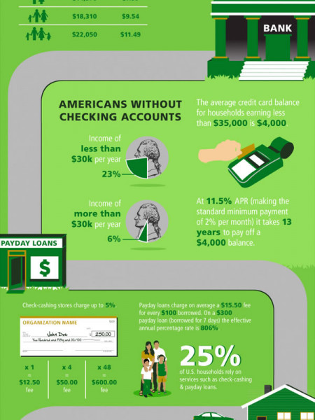 The Cost of Being Poor Infographic