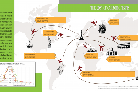 The Cost of Carbon Offsets Infographic