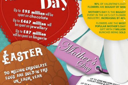 The cost of celebrations in the UK Infographic