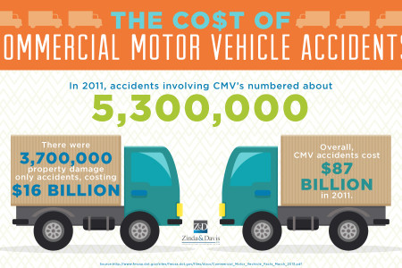The Cost of Commerical Motor Vehicle Accidents Infographic
