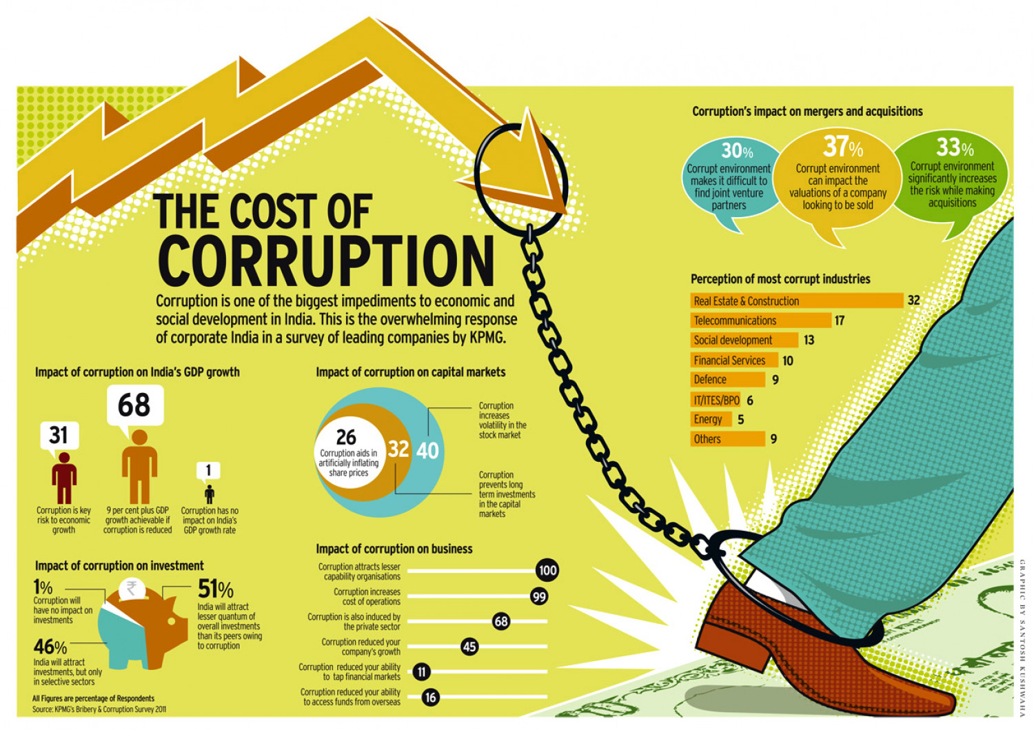 THE COST OF CORRUPTION Infographic