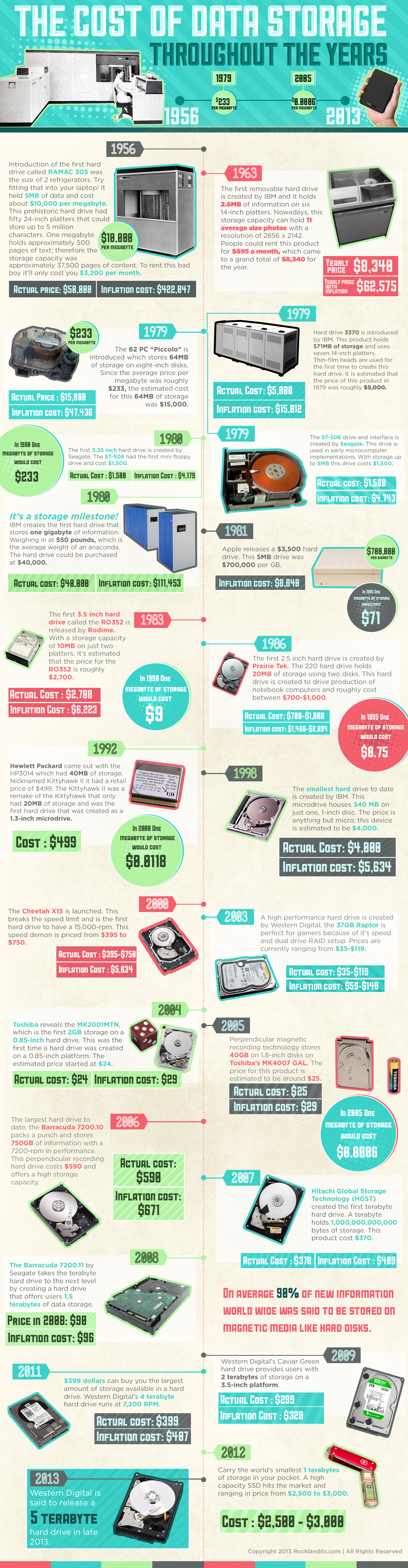 The Cost of Data Storage Throughout the Years Infographic Infographic