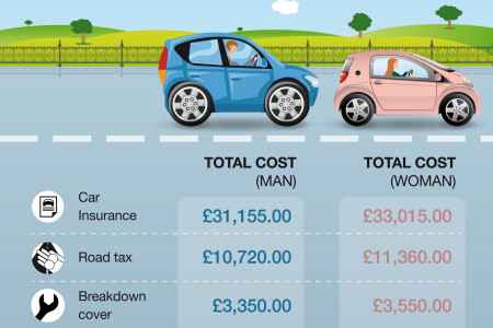 The Cost of Driving Over a Lifetime Infographic