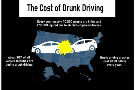 a look at some sobering statistics about drunk driving Read about the sobering # of americans who die in car  driving while intoxicated can result in some serious legal  car accident statistics:.