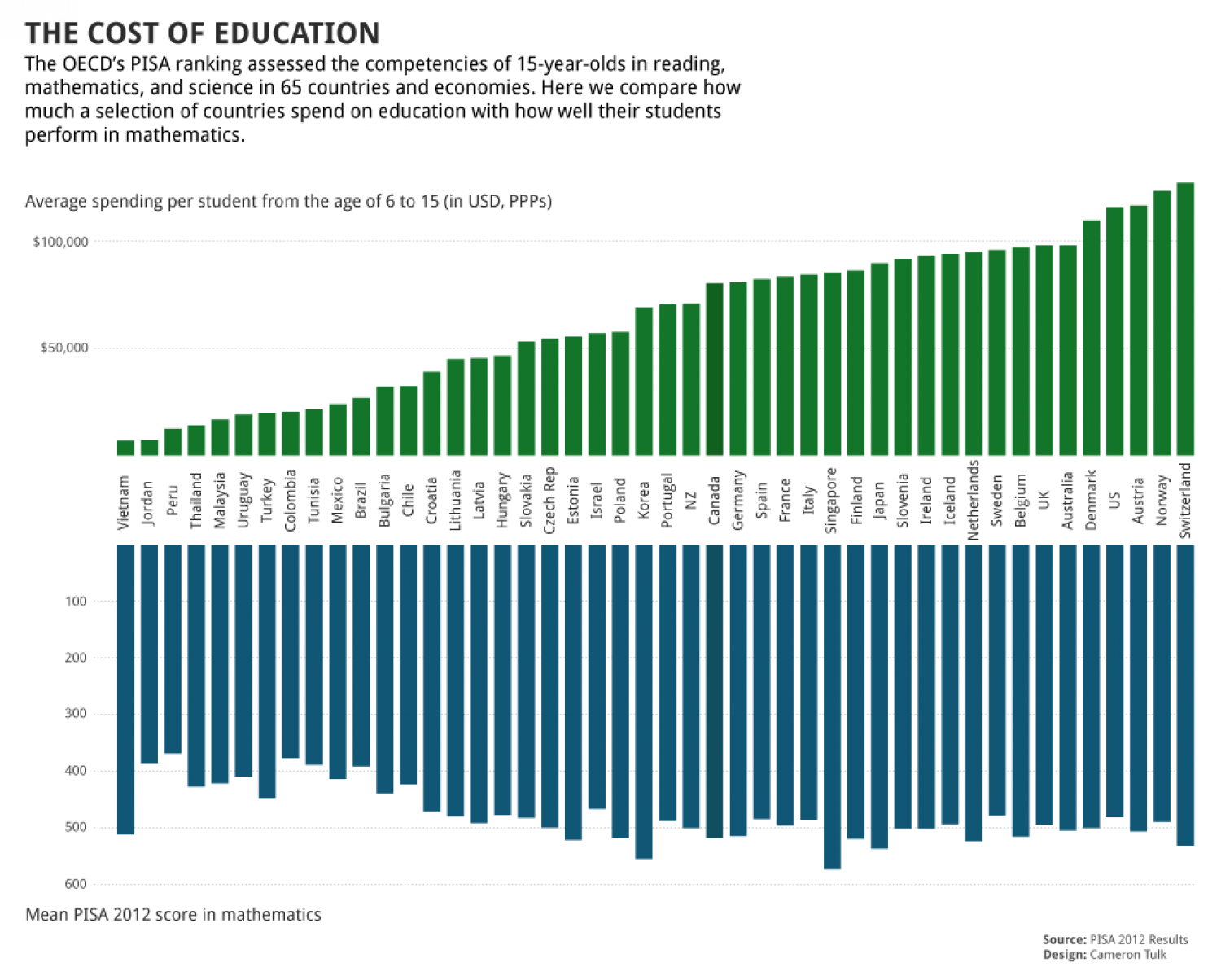 The Cost of Education Infographic
