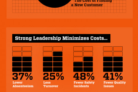 The Cost of Failed Leadership Infographic