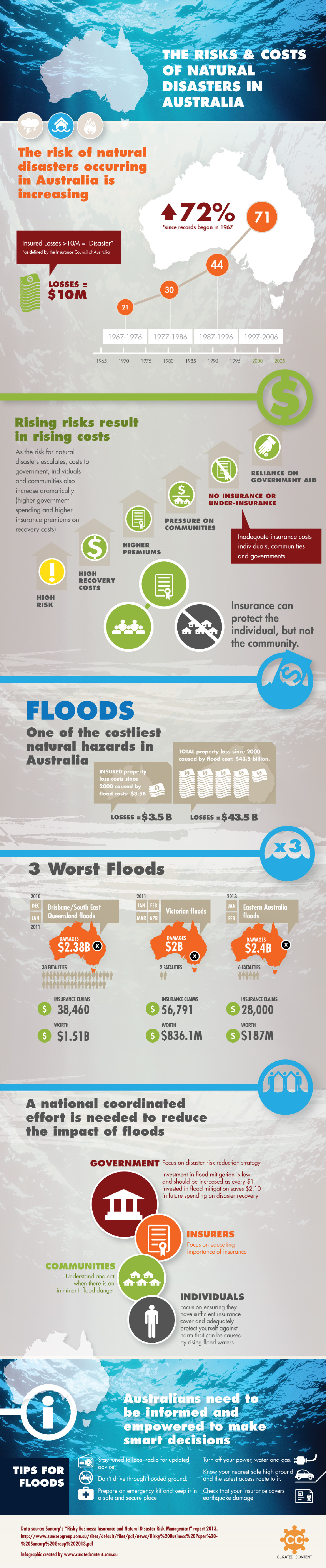 The Cost of Floods in Australia Infographic