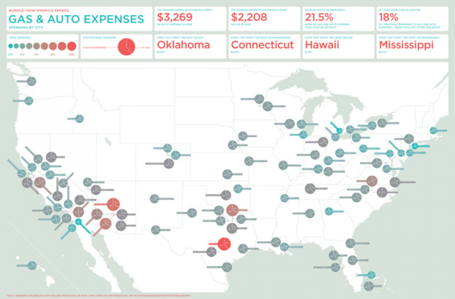 The Cost of Getting Around Infographic