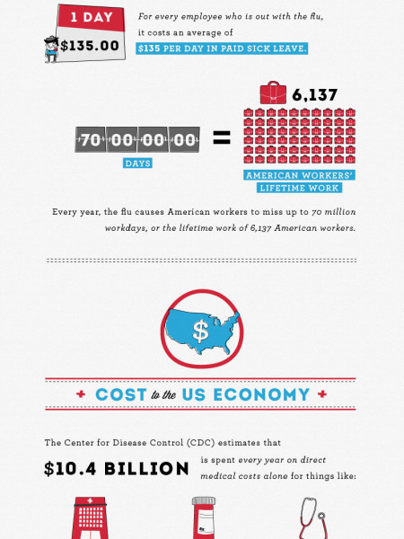 The Cost of Getting The Flu  Infographic