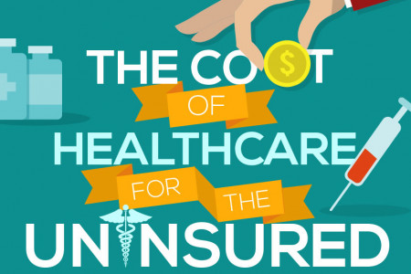 The Cost of Healthcare for the Uninsured Infographic