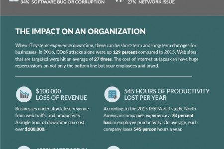 The Cost of IT Downtime Infographic