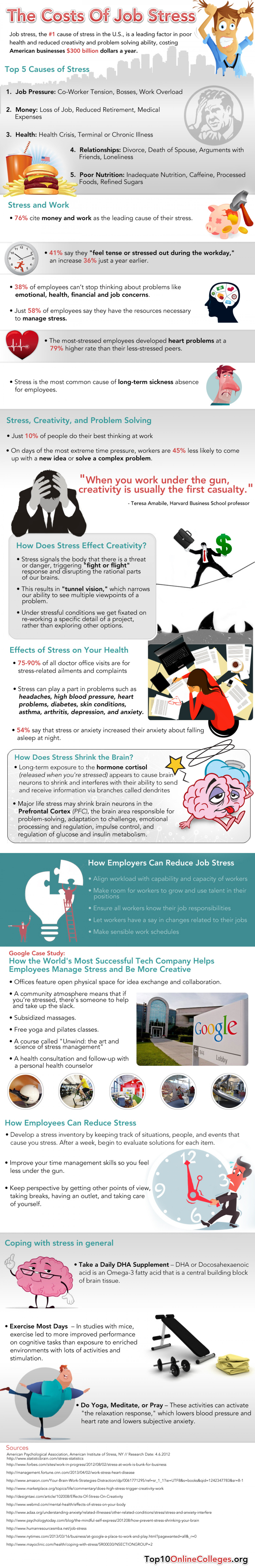 The Cost of Job Stress Infographic