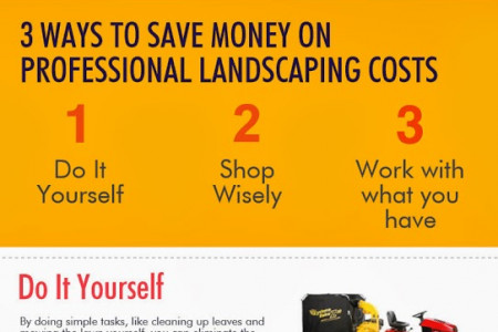 The Cost of Landscaping in the United States: An Infographic Infographic