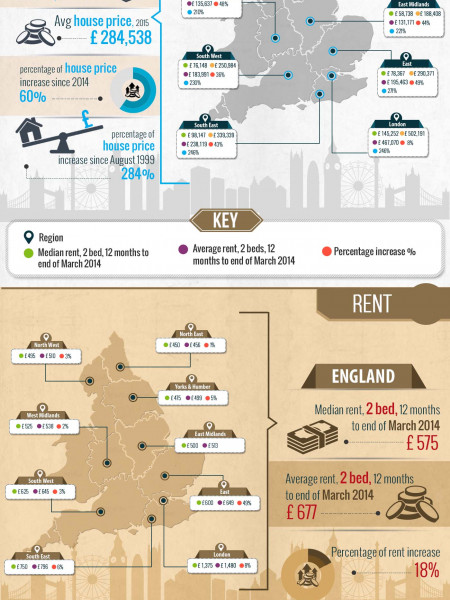 The Cost Of Living In The UK vs Wages Infographic