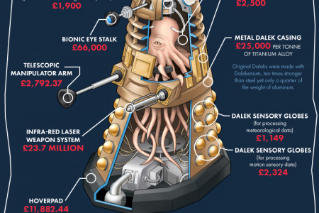 The cost of making a real Dalek Infographic