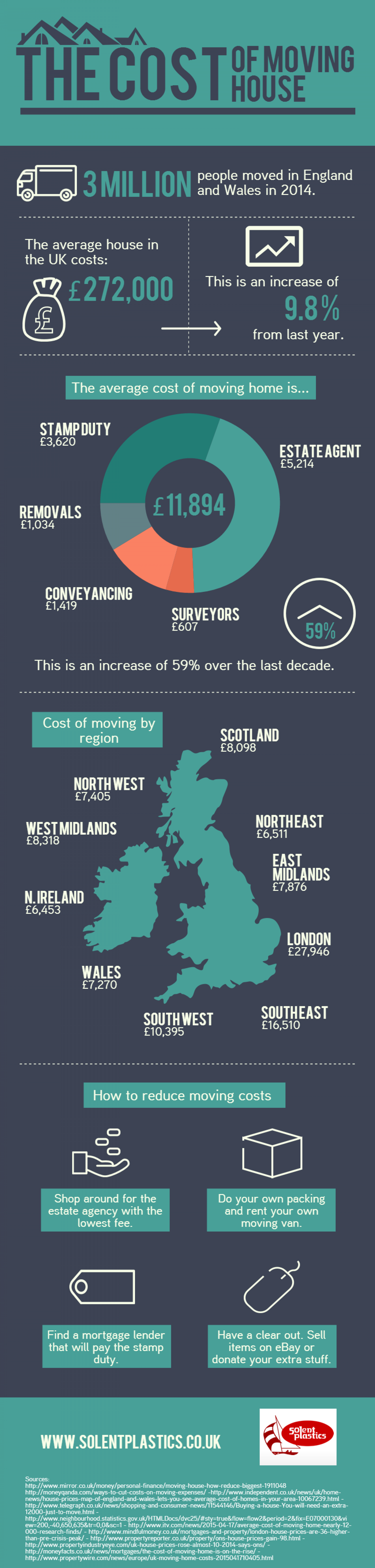 The Cost of Moving House Infographic