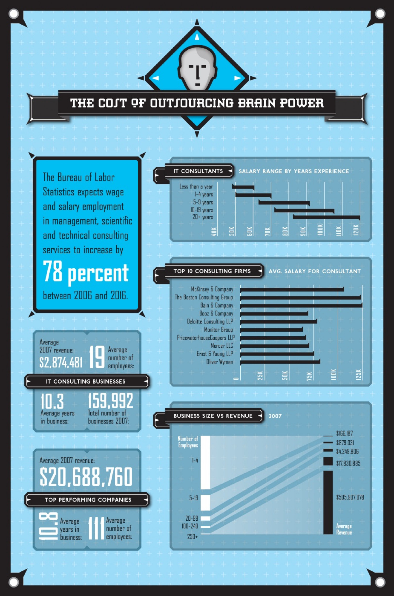 The Cost of Outsourcing Brain Power Infographic