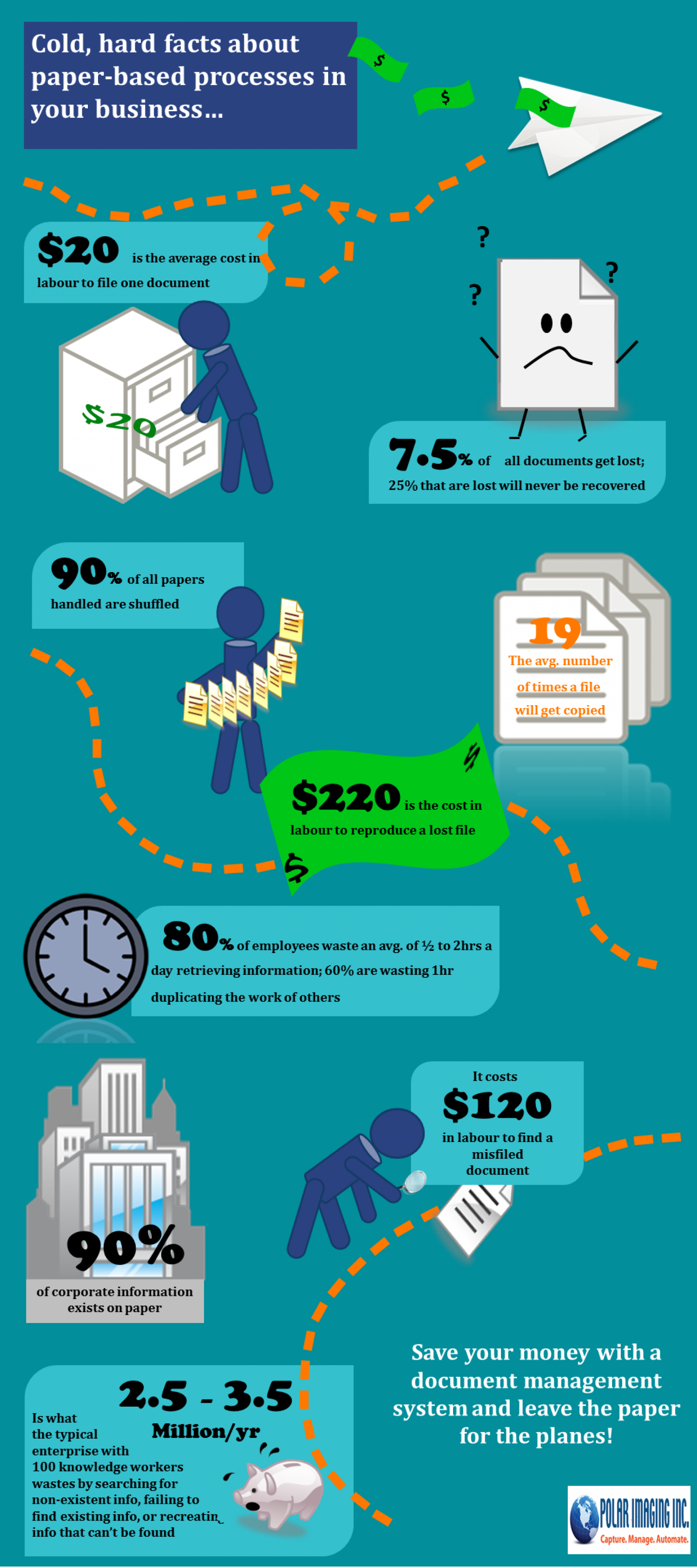 The Cost of Paper in Your Business Infographic