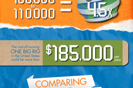 The Cost of Running a Big Rig Infographic