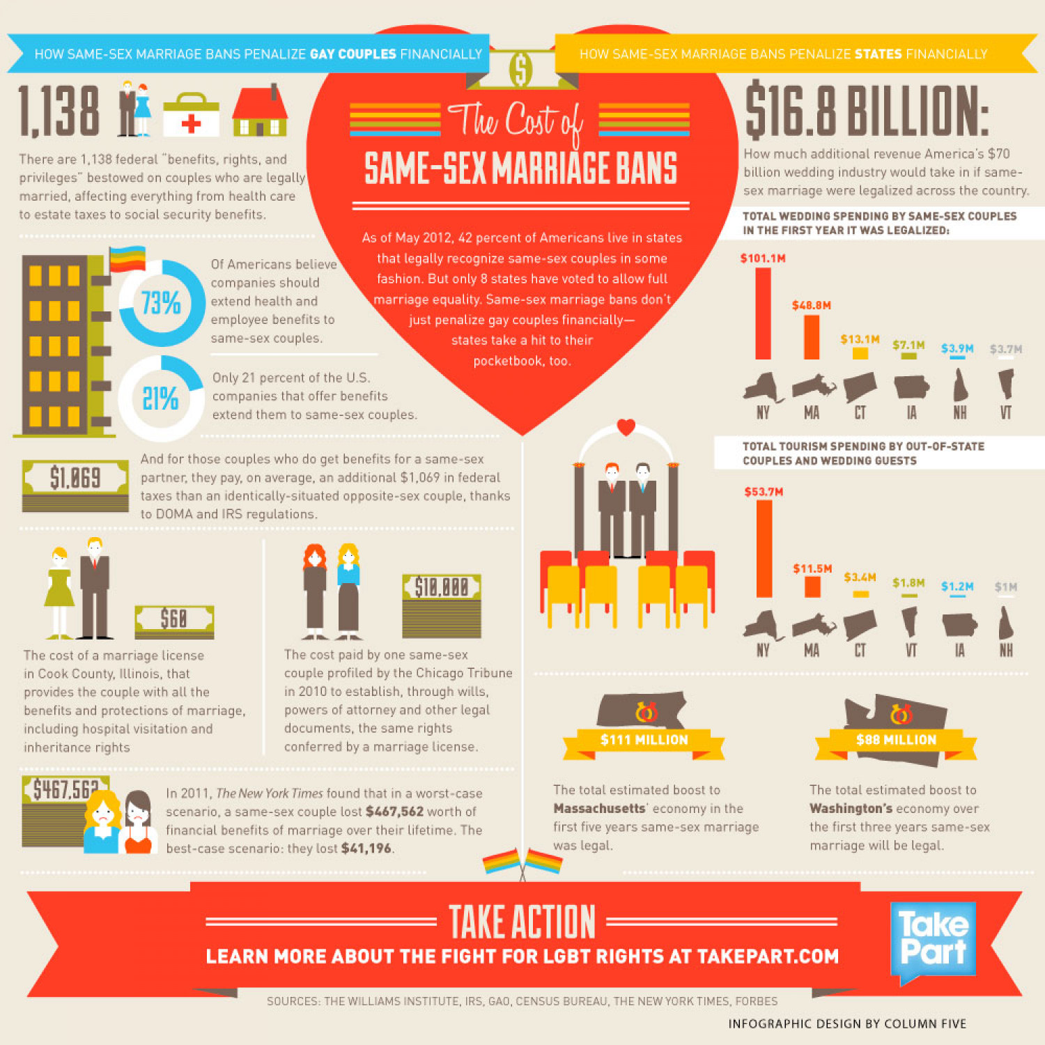 The Cost of Same-Sex Marriage Bans Infographic