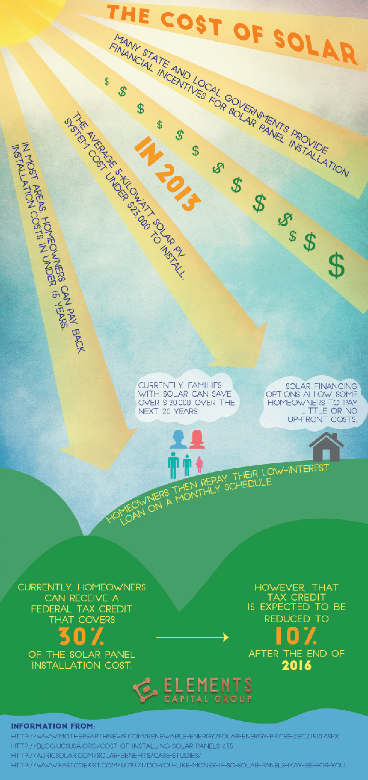 The Cost of Solar Infographic