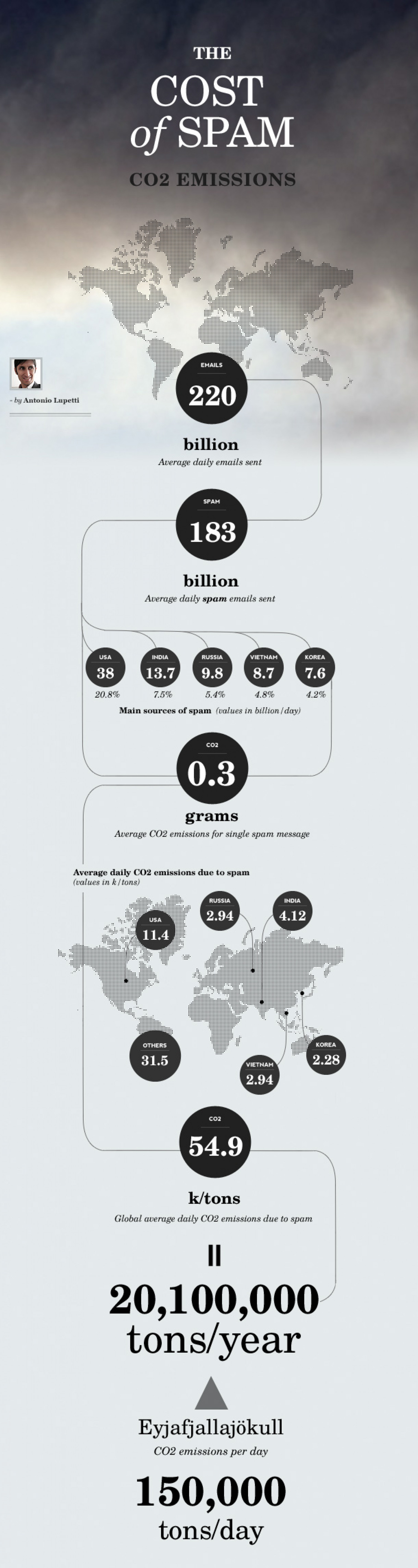 The Cost of Spam: CO2 Emissions Infographic
