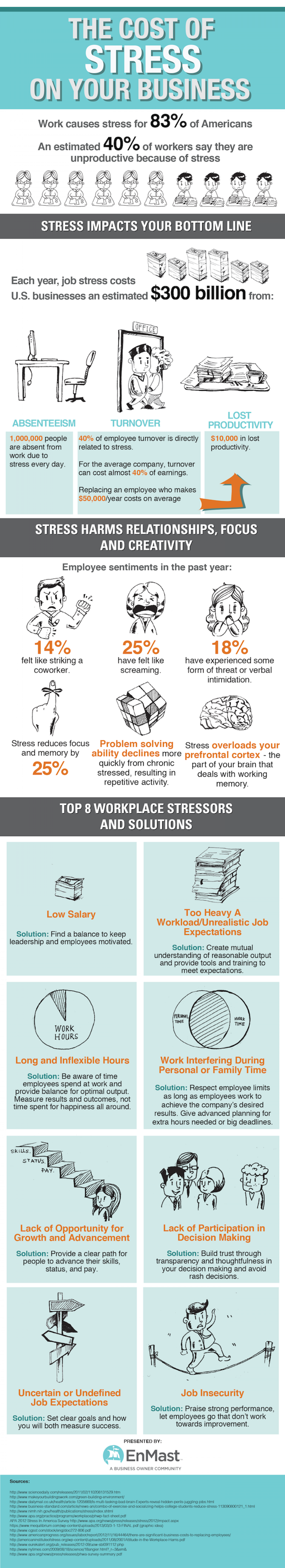 The Cost Of Stress On Your Business Infographic