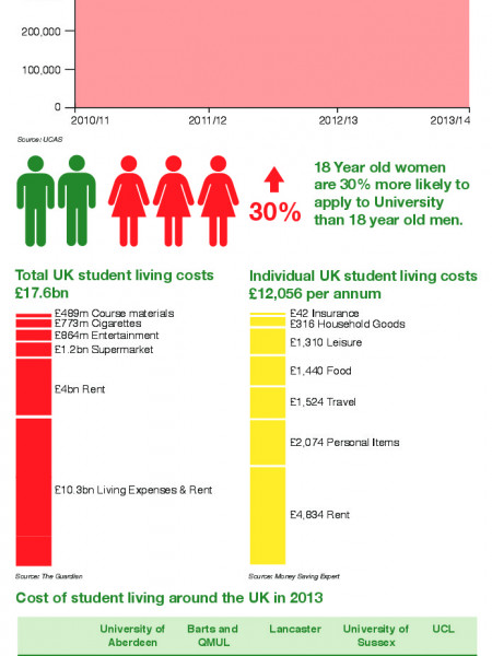 Student Living in the UK in 2014 Infographic