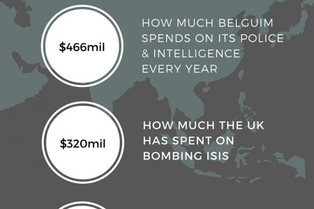 The cost of the Brussels bombings Infographic