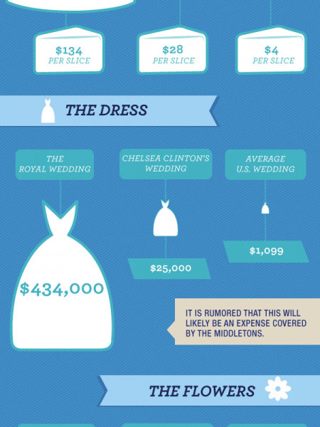 The Cost Of The Royal Wedding Infographic