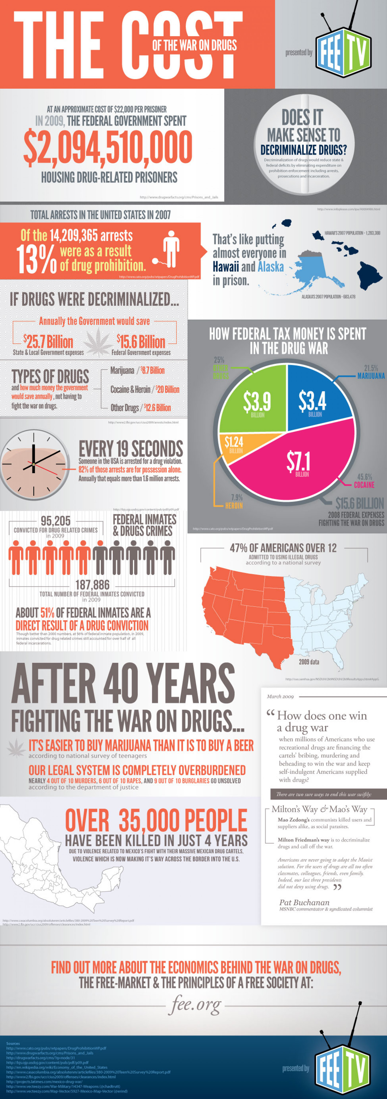 The Cost of the War on Drugs Infographic