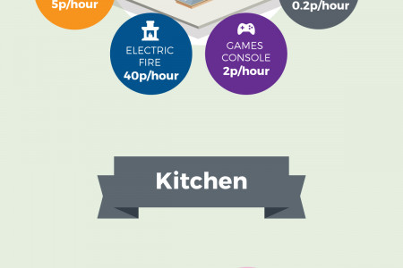 The Cost of Watts in Your Home Infographic
