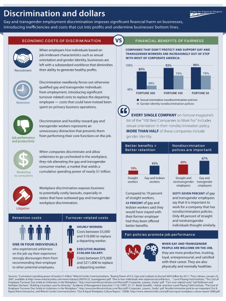 The Costly Business of Discrimination Infographic