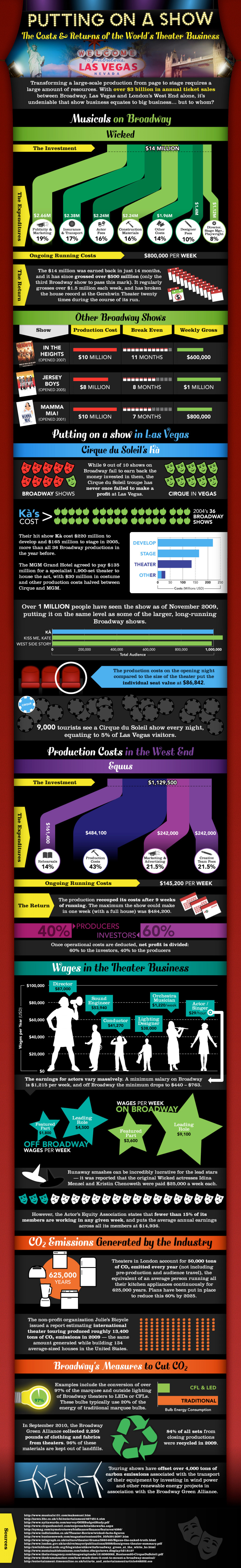 The Costs and Returns of the World's Theater Business Infographic
