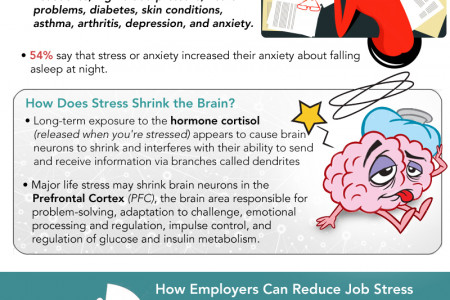 The Costs of Job Stress Infographic